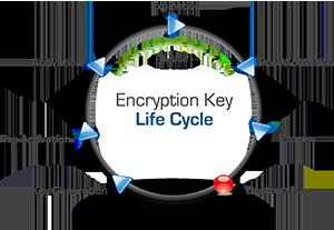 key lifecycle