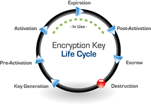key lifecycle