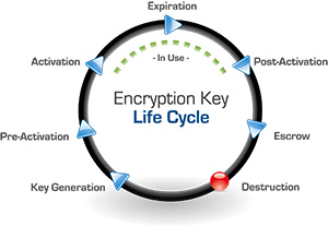 Encryption Key Life Cycle Graphic by Townsend Security