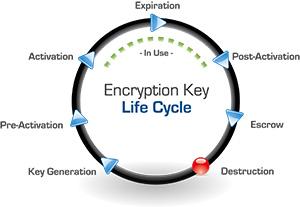 Encryption Key Life Cycle