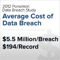 Average cost of a data breach
