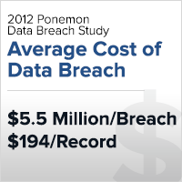 Average cost of a data breach