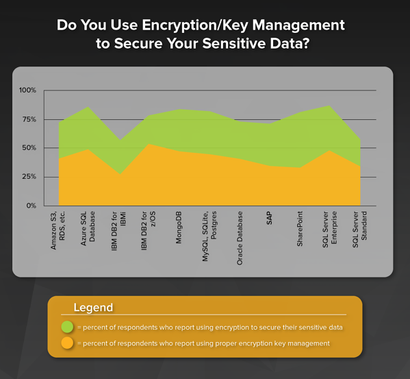 Using Encryption per Database