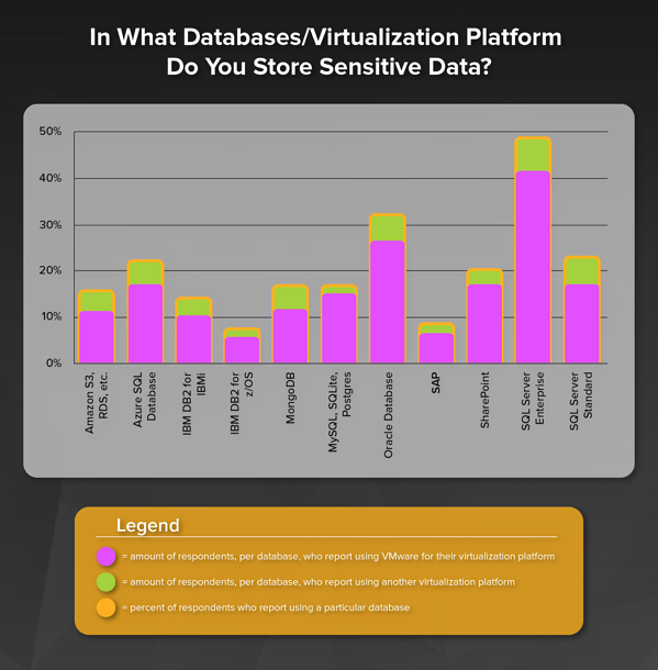Virtualization Used