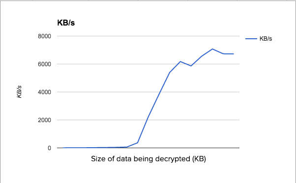 AKM size of data being decrypted