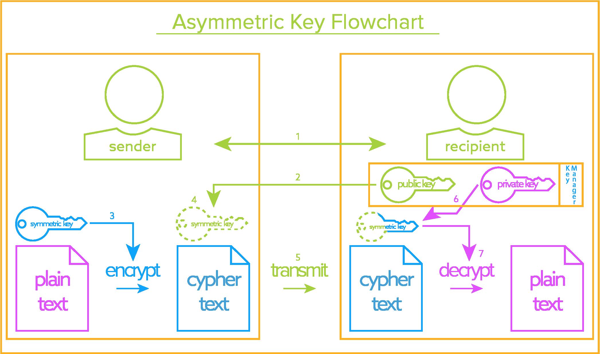 Asymmetric Key Server