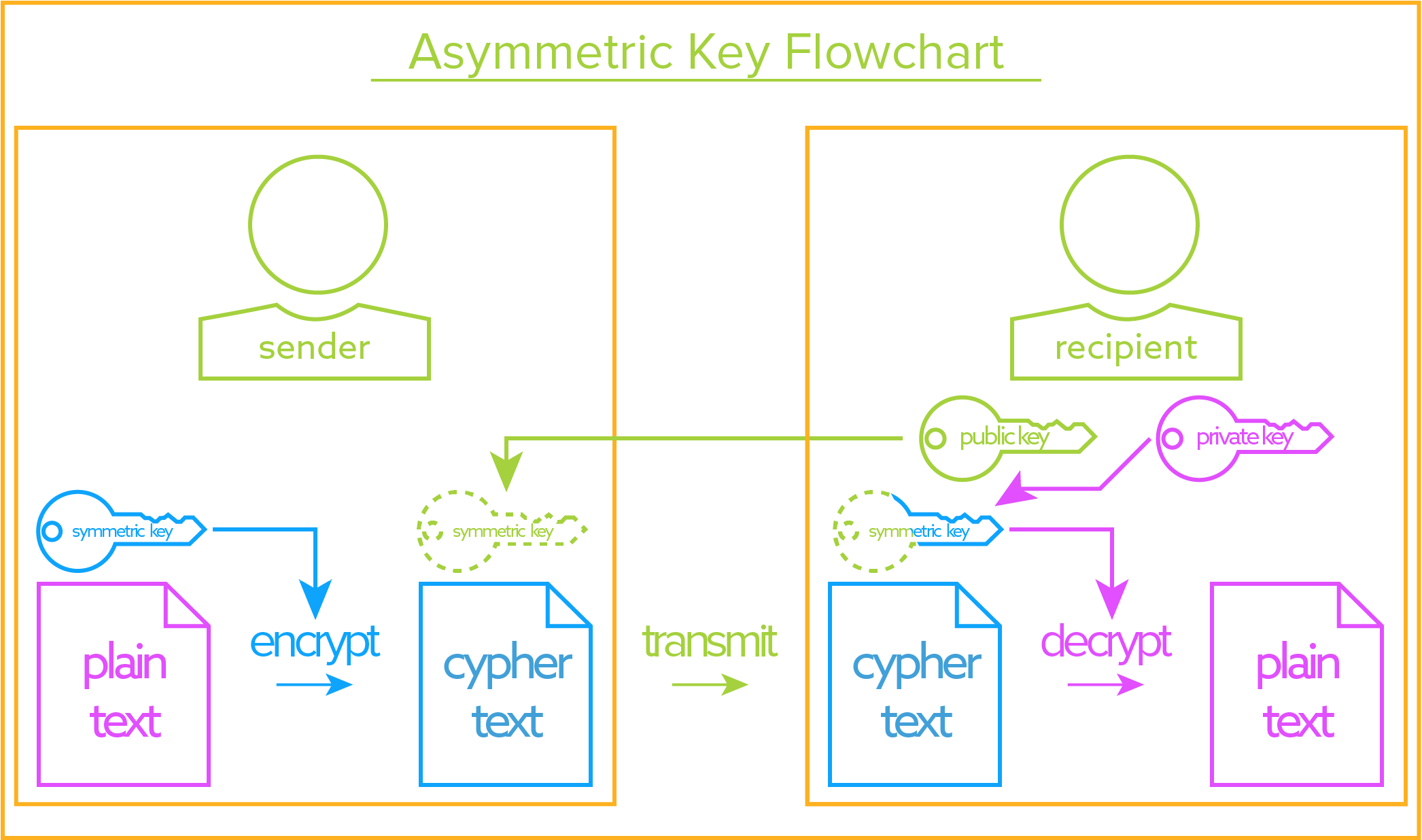 Asymmetric Key Flowchart