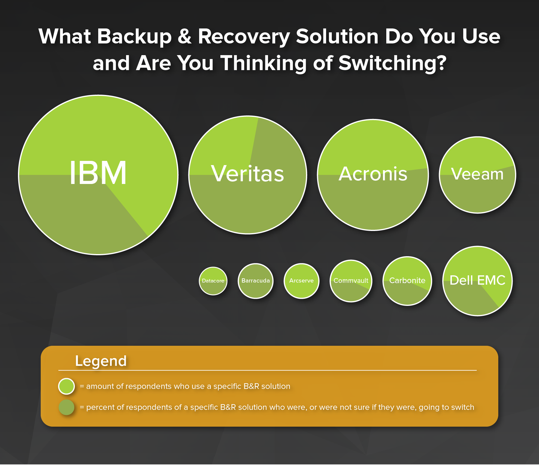 Backup and Recovery Used