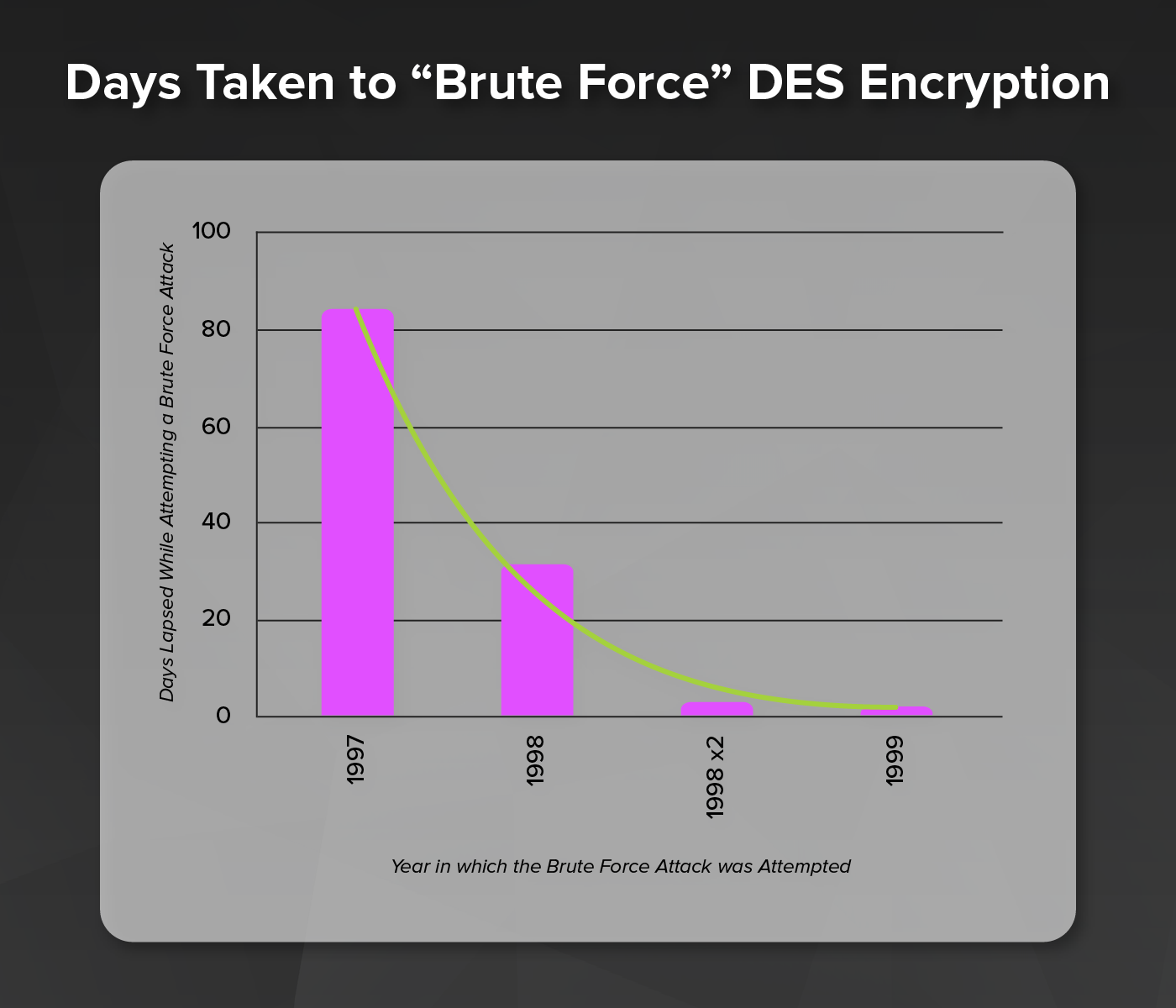How-Long-to-Brute-Force-DES-encryption