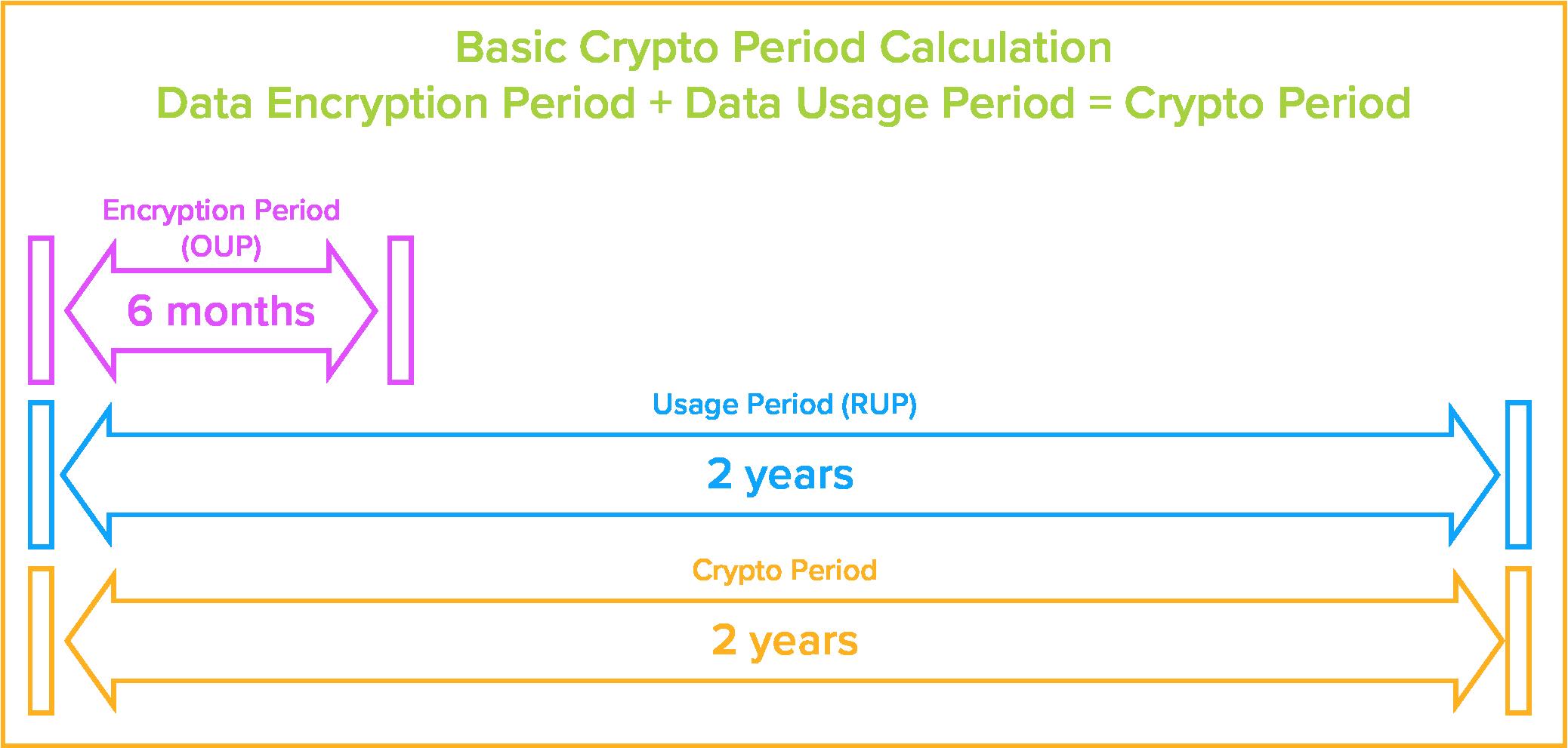 Basic Flowchart of Crypto Period for Encryption Keys