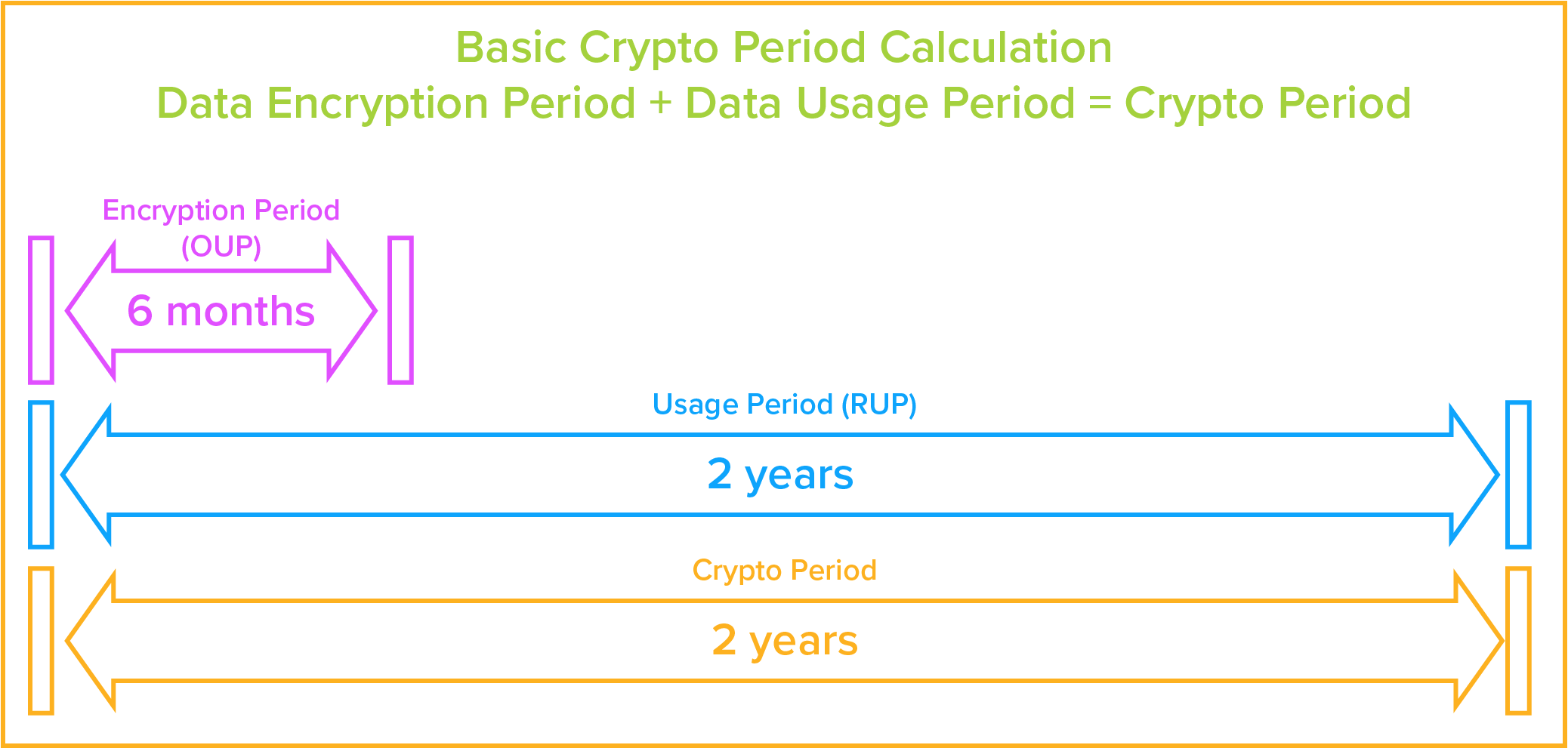 Basic Flowchart of Crypto Period for Encryption Keys