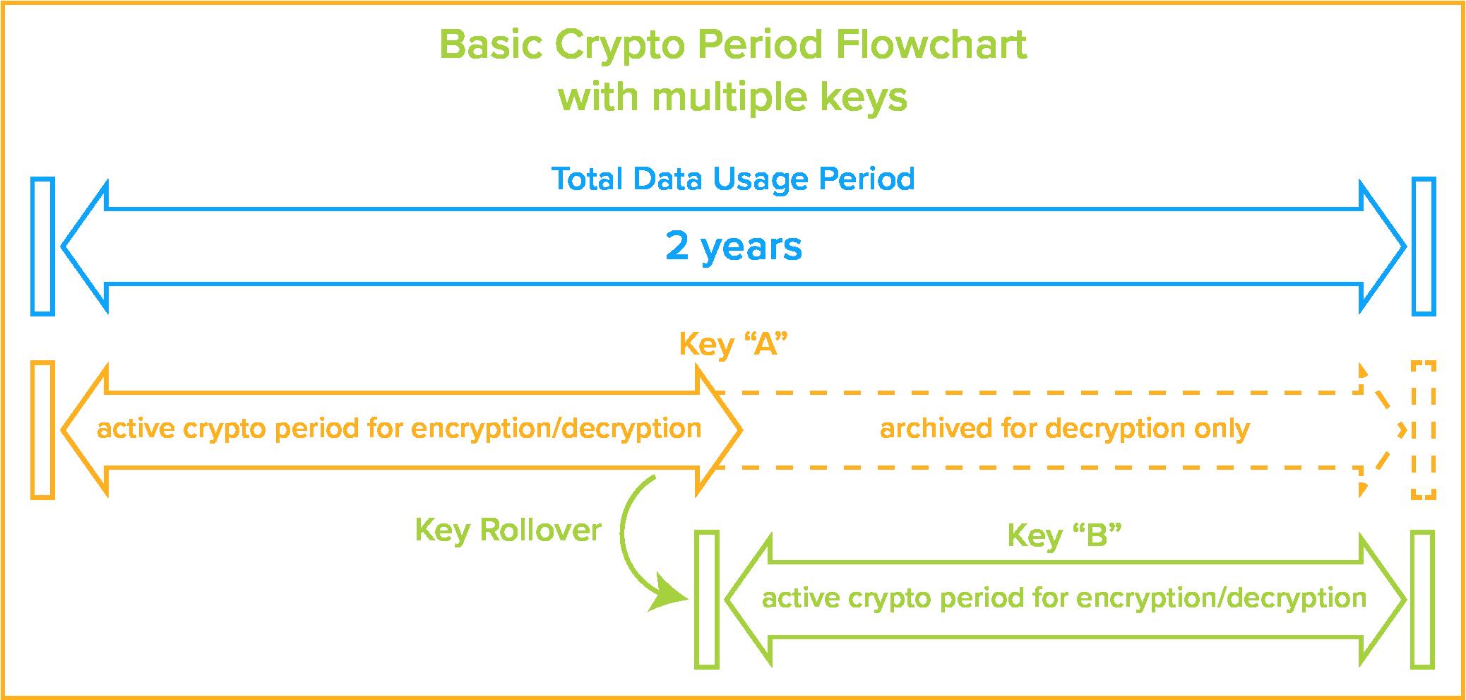 crypto key period management