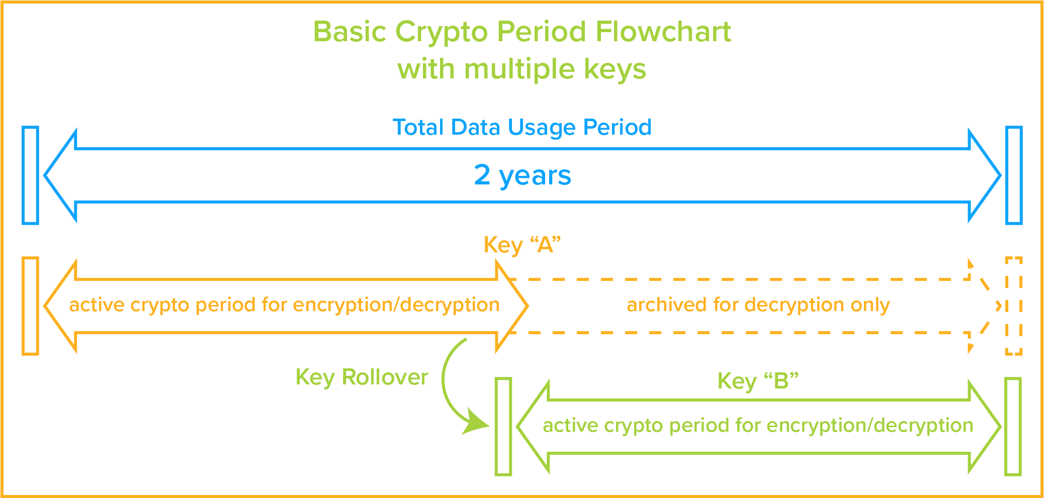 crypto key period management