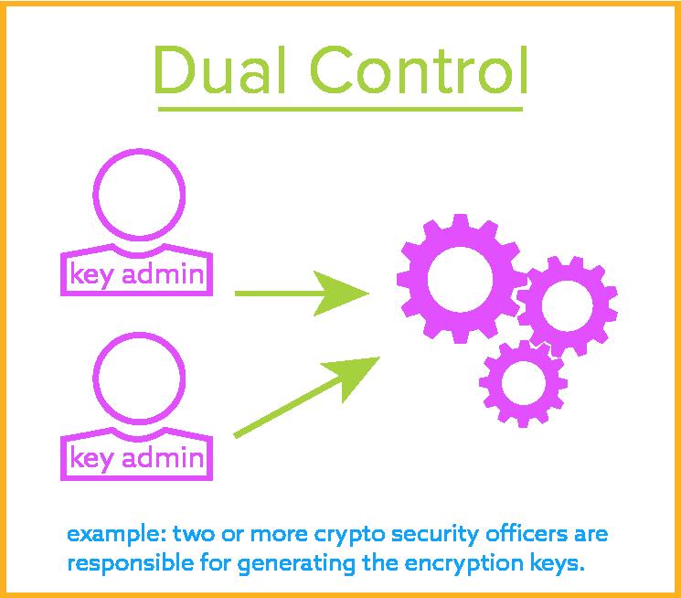 Dual Control for Encryption Key Management