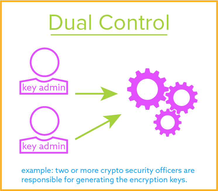 Dual Control for Encryption Key Management