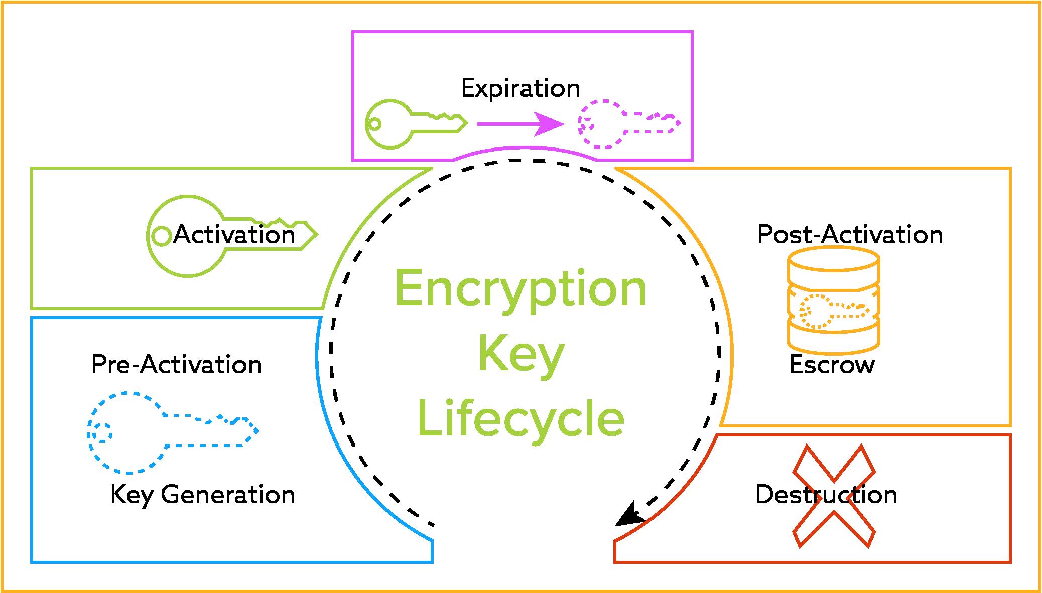 Encryption Key Management Lifecycle Diagram