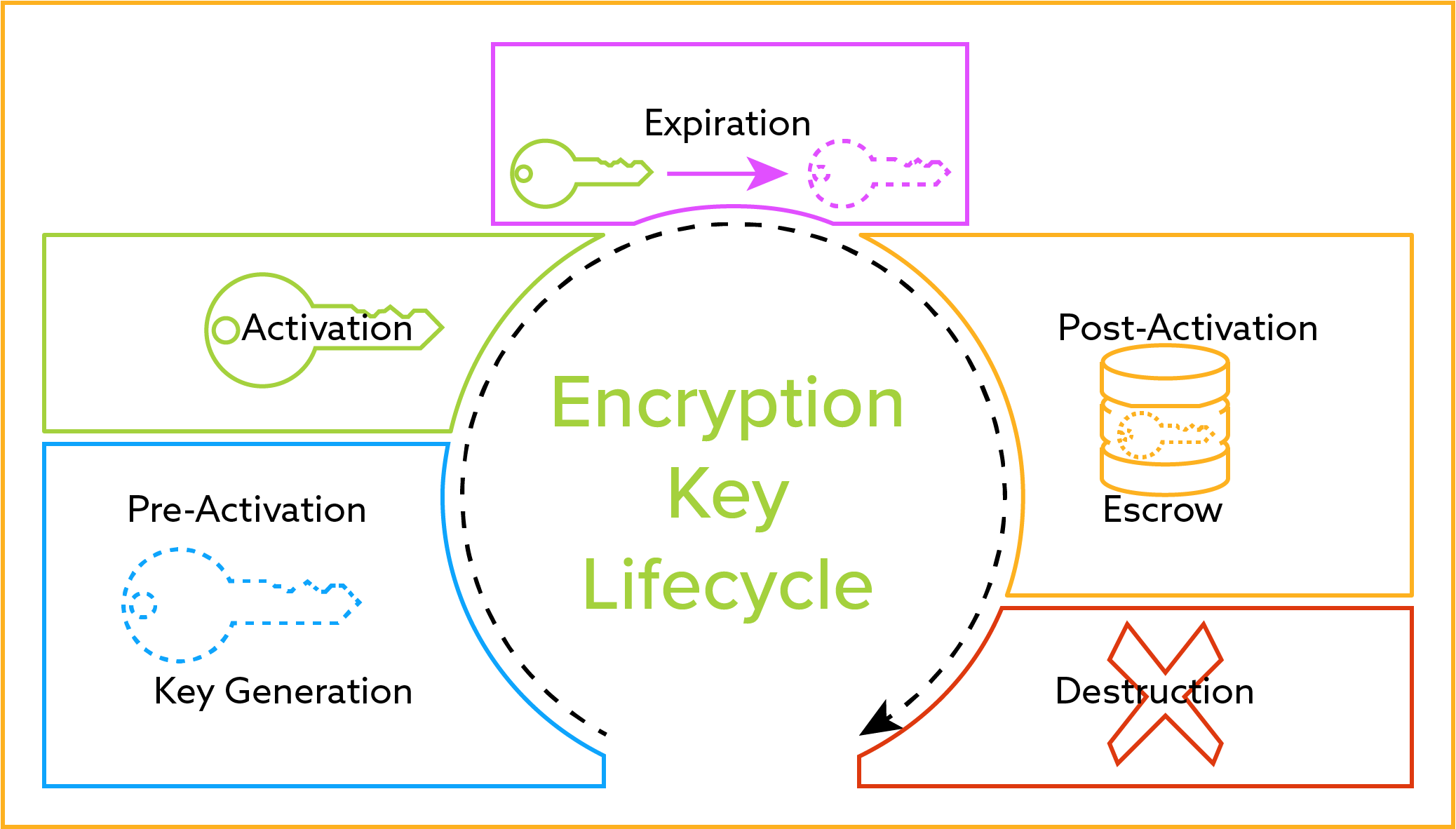 Encryption Key Management Lifecycle Diagram
