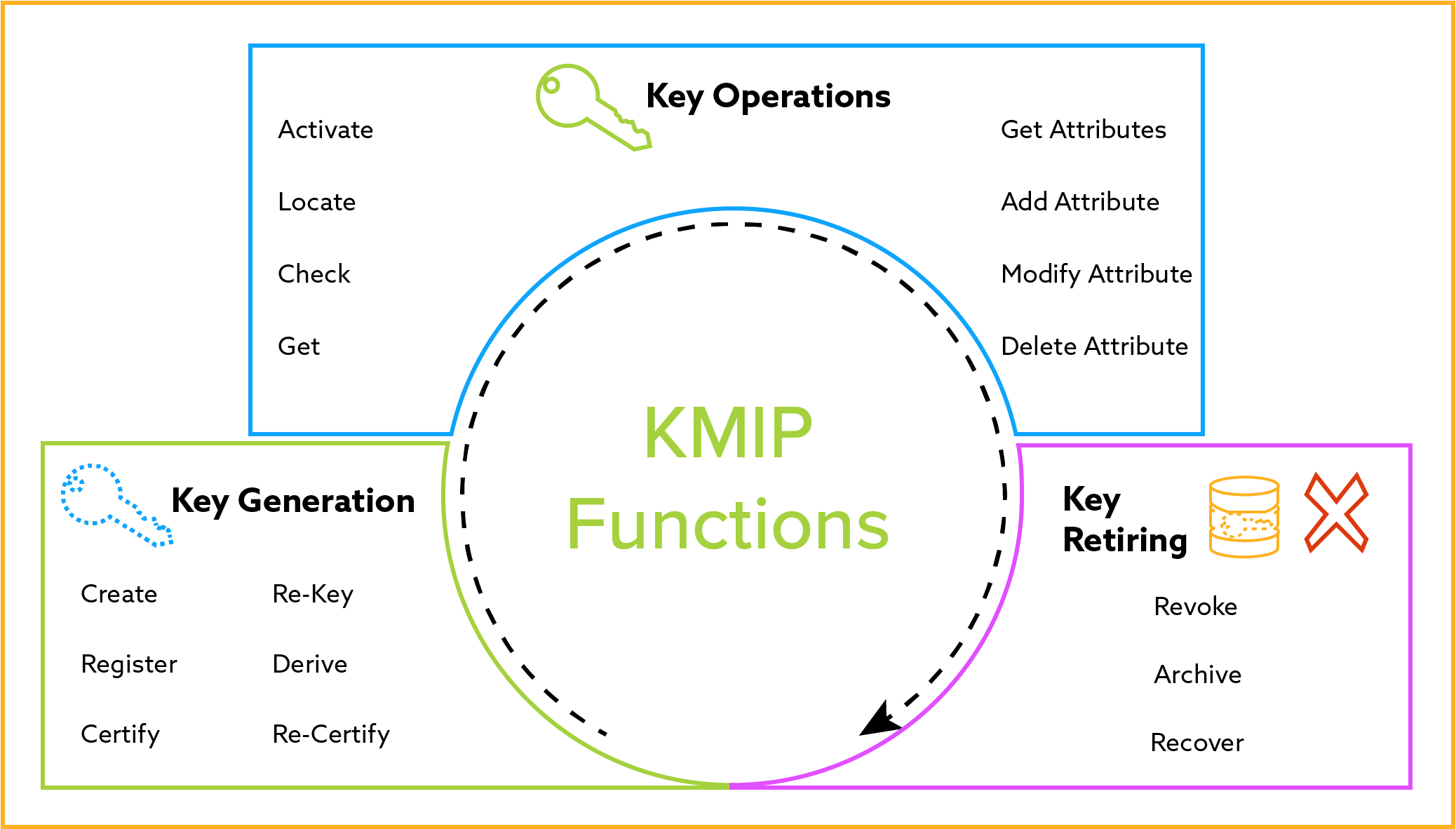 KMIP Functions