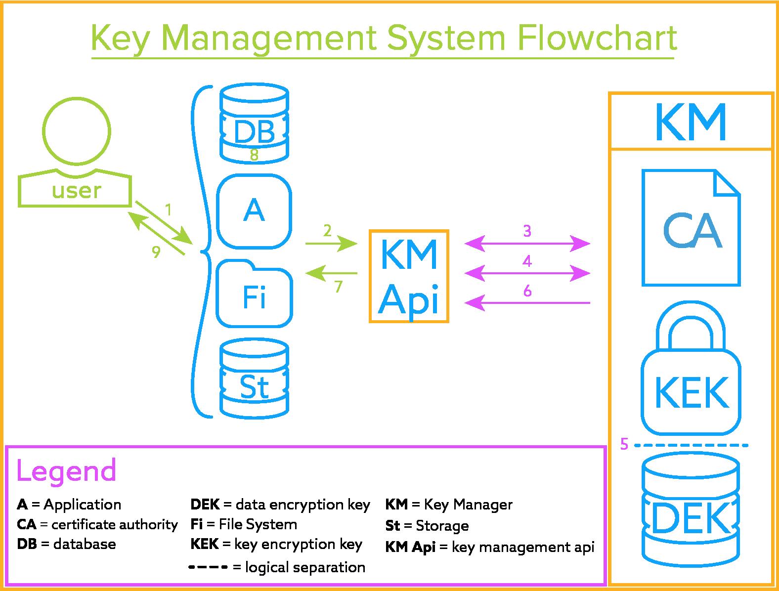 Symmetric Key Server