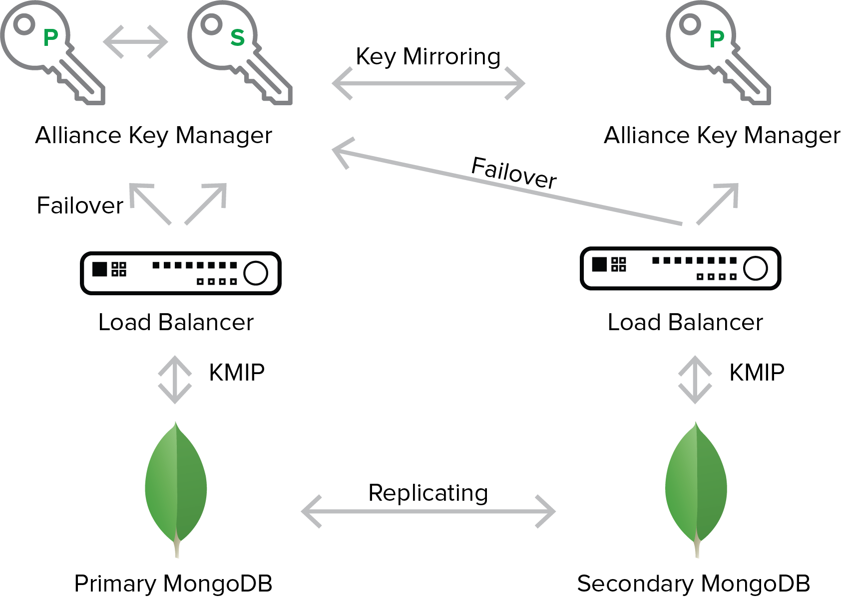 Scaling Encryption Key Management with MongoDB