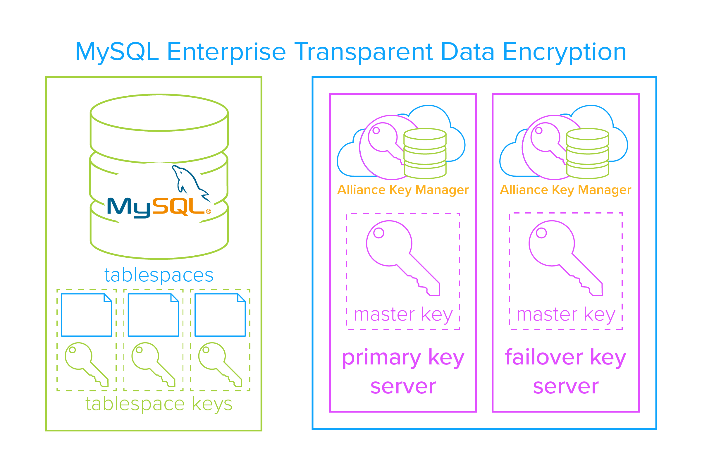 MySQL Enterprise Transparent Data Encryption (TDE)
