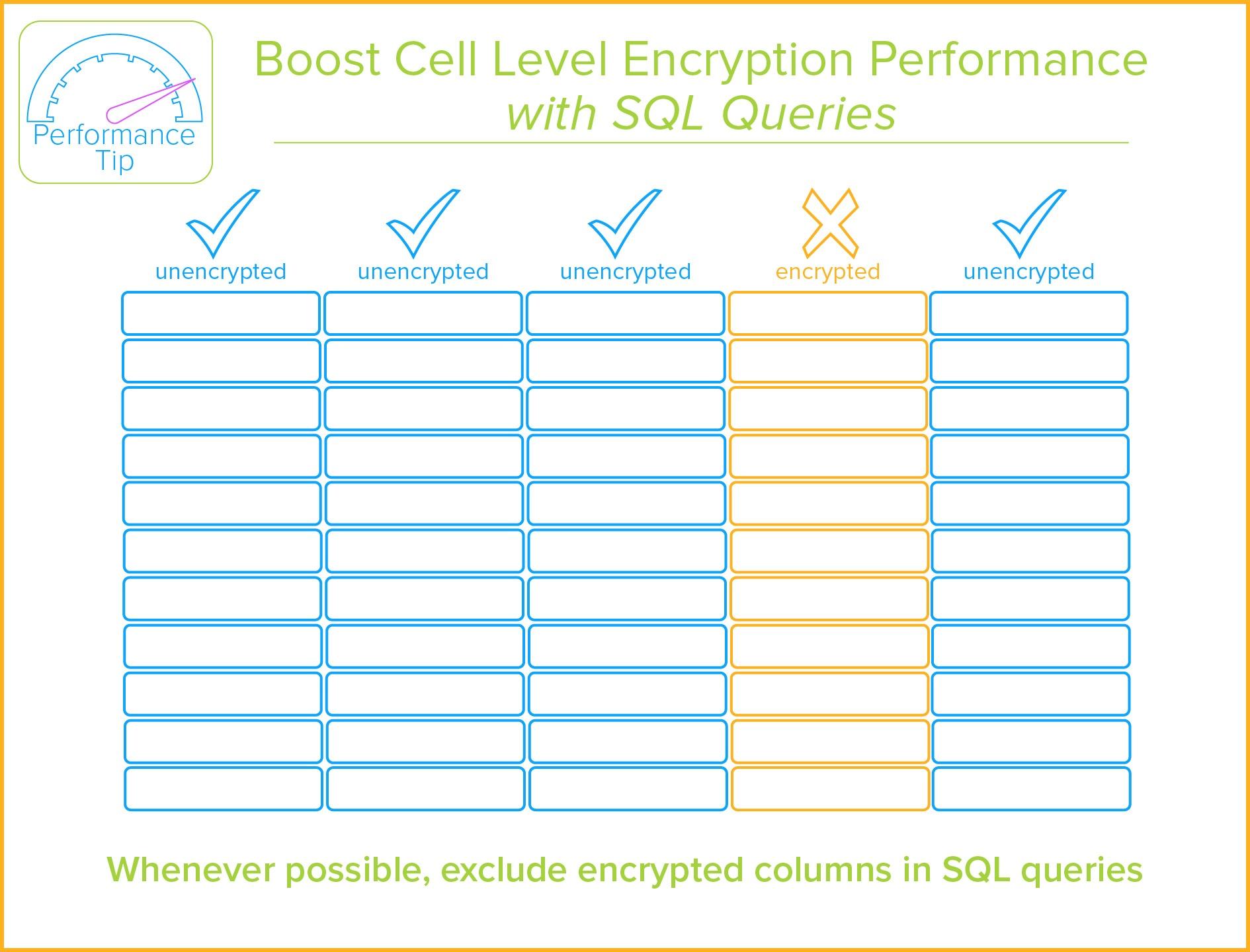 SQL Server Column Encryption
