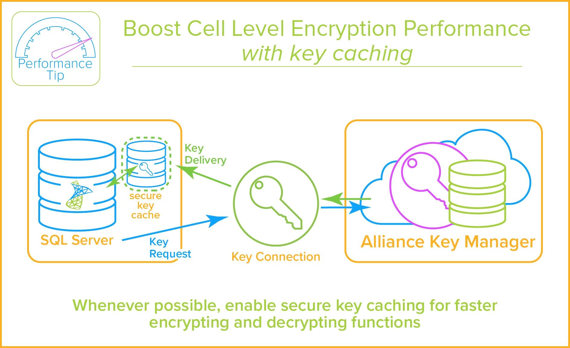 encryption key