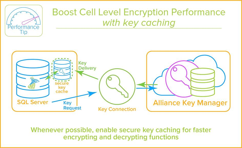 SQL Server Column Encryption - Key Caching