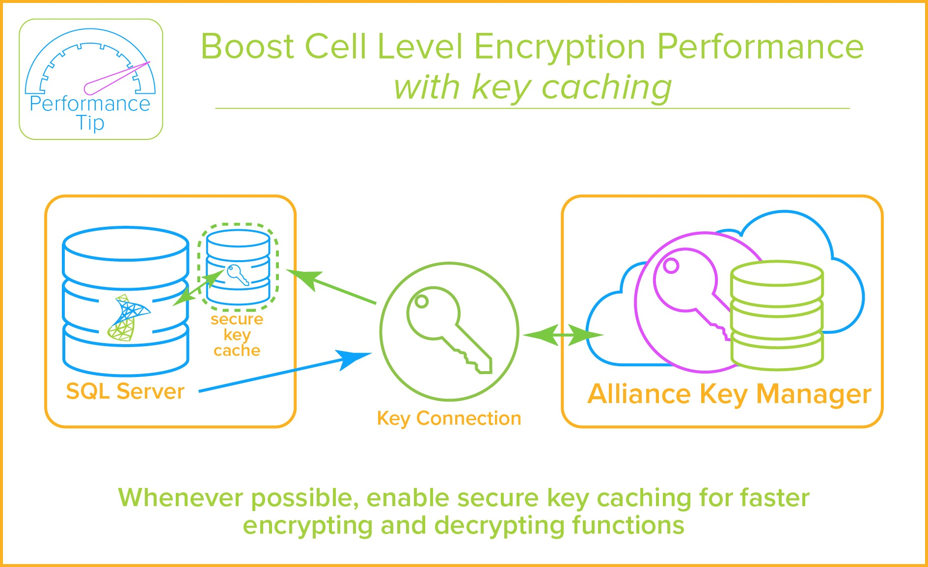 SQL Server Column Encryption - Key Caching