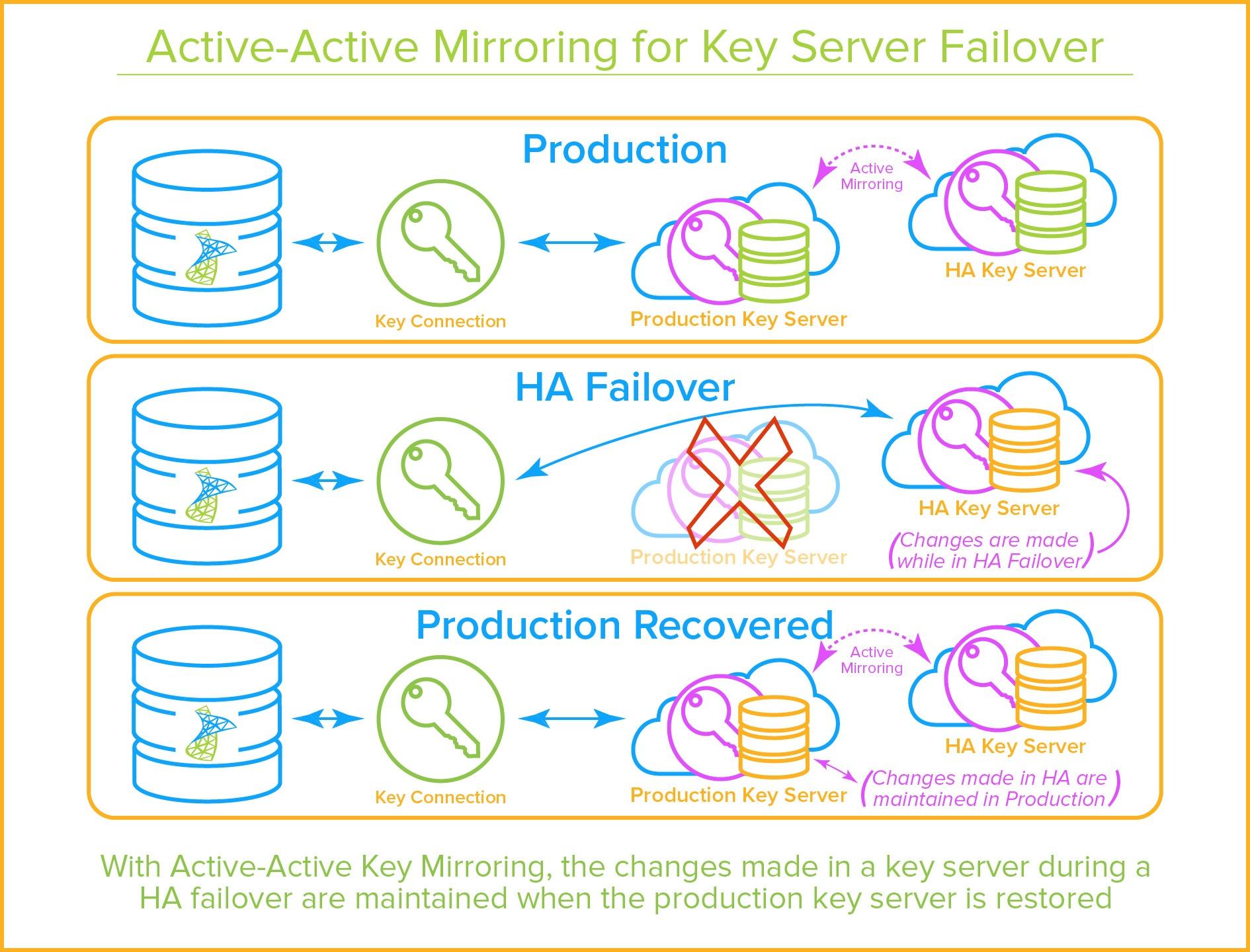SQL Server EKM Provider - Active-Active Key Mirroring