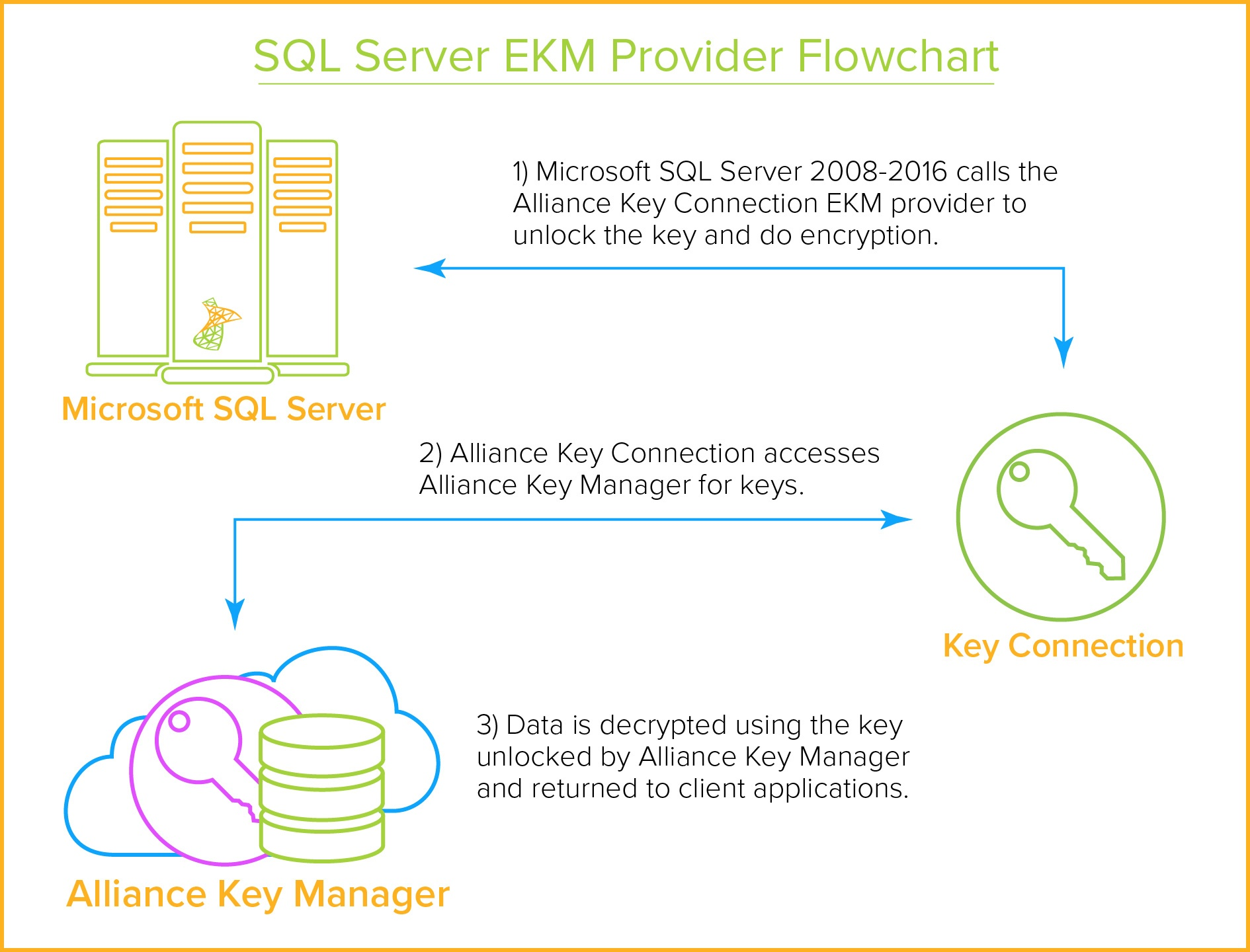 SQL Server Encryption EKM Provider Flowchart