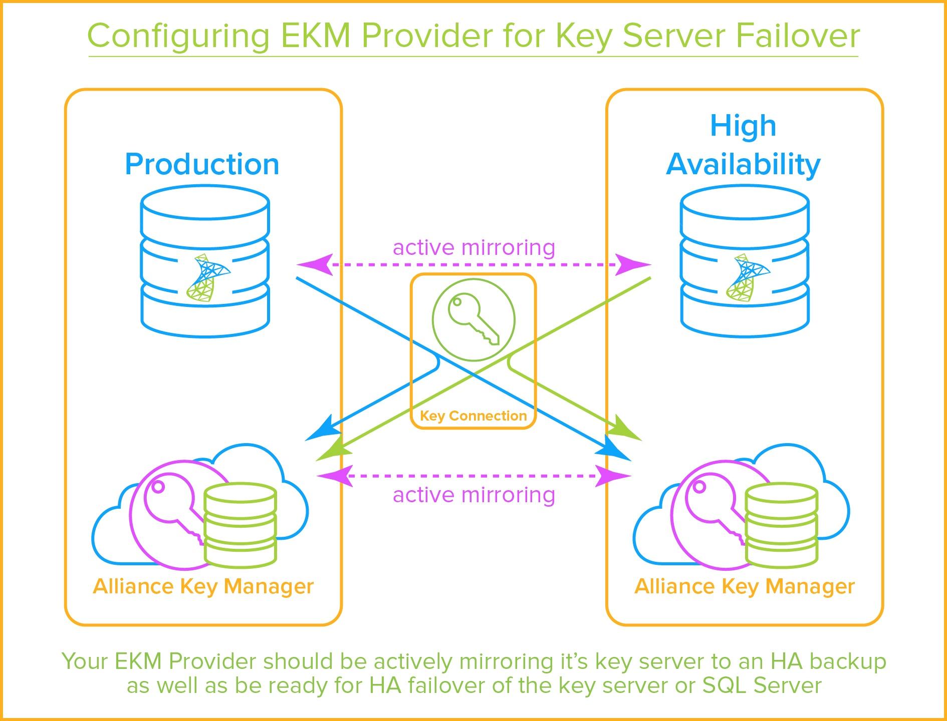 SQL Server Encryption - EKM Provider Key Server Failover