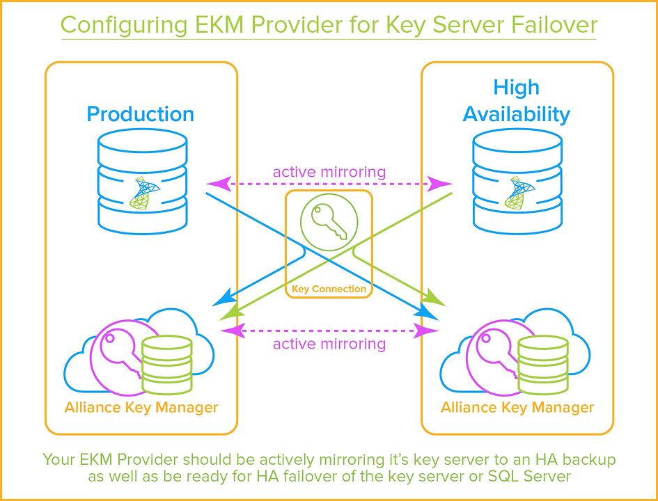 SQL Server Encryption - EKM Provider Key Server Failover
