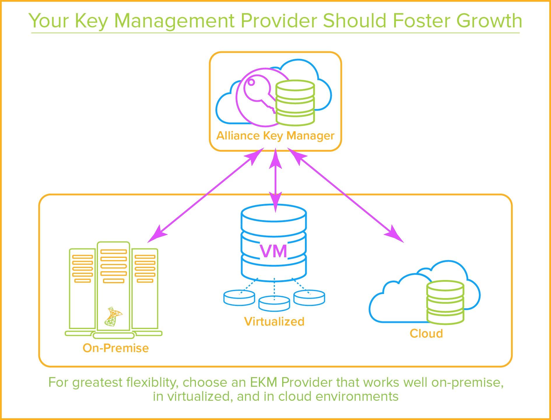 SQL Server EKM Provider - Multiple Platforms