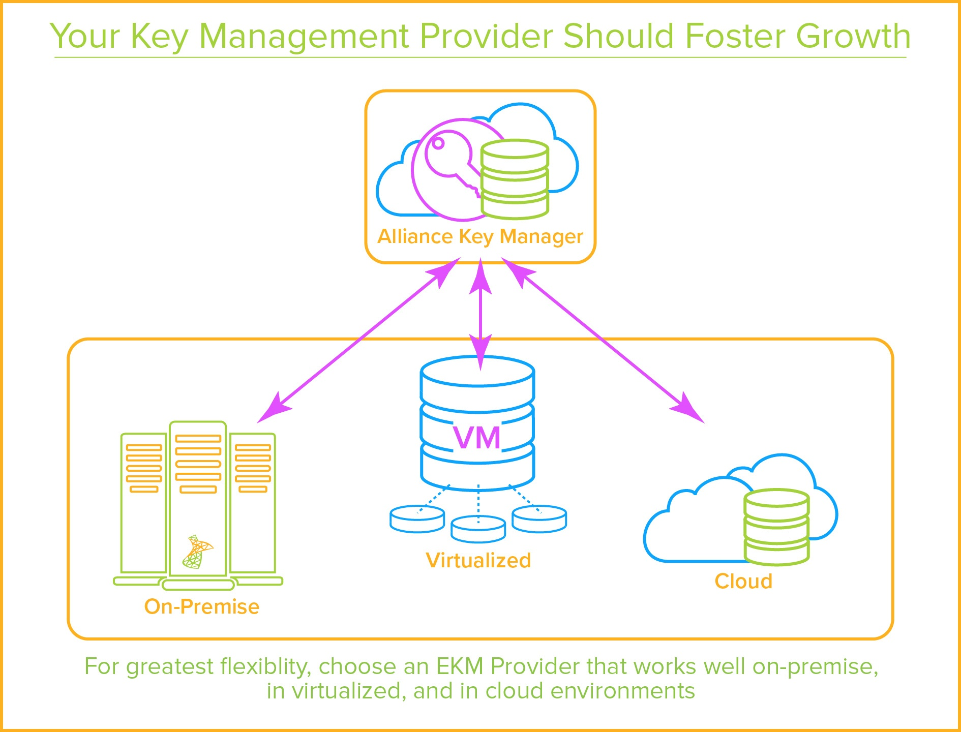 SQL Server EKM Provider - Multiple Platforms