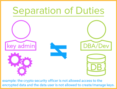 Separation of Duties for Encryption Key Management