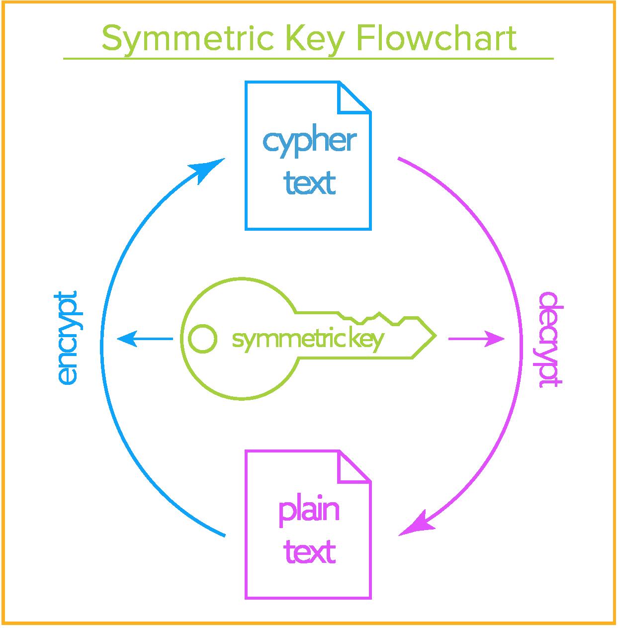 symmetric encryption keys