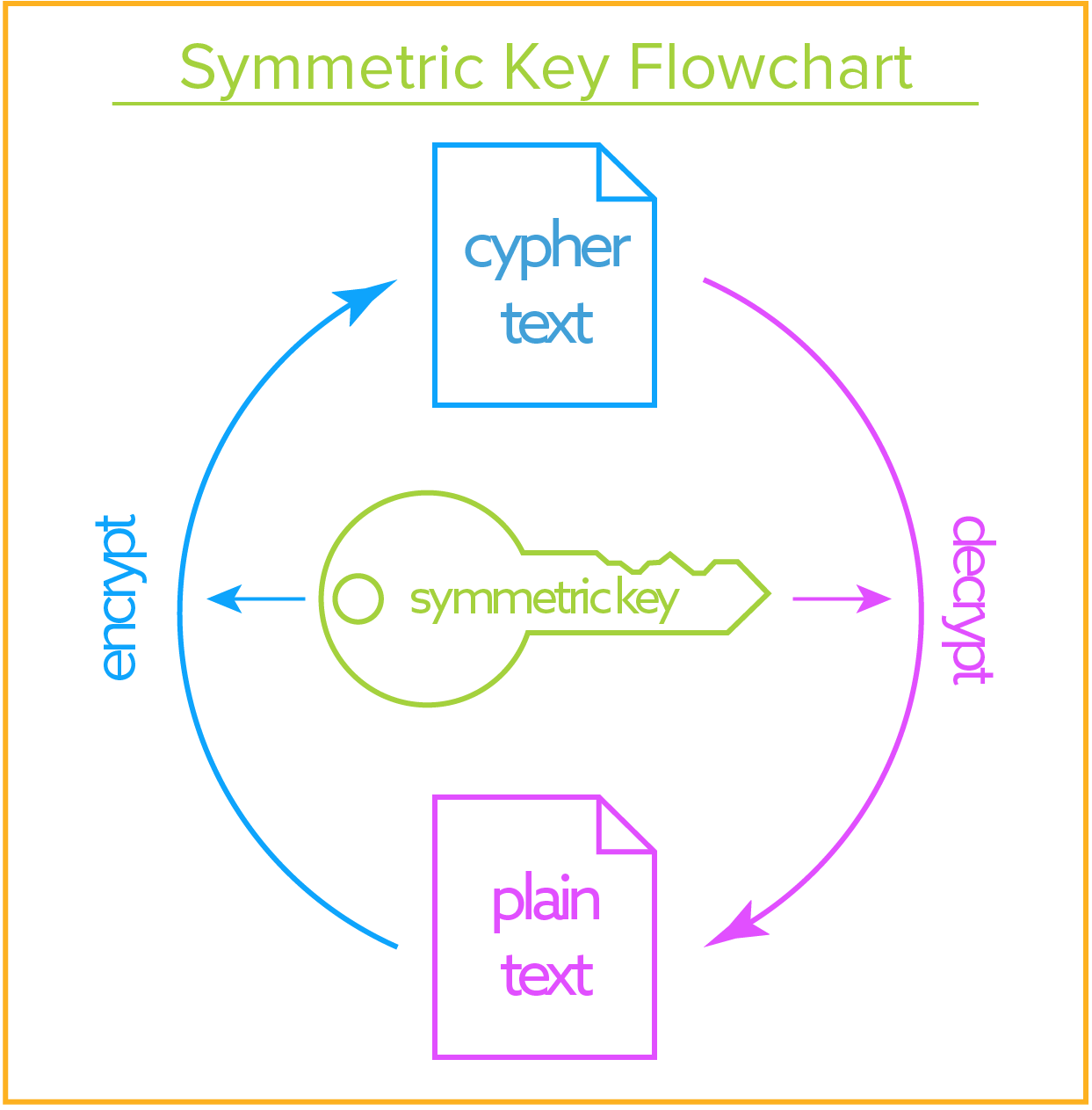 symmetric encryption keys