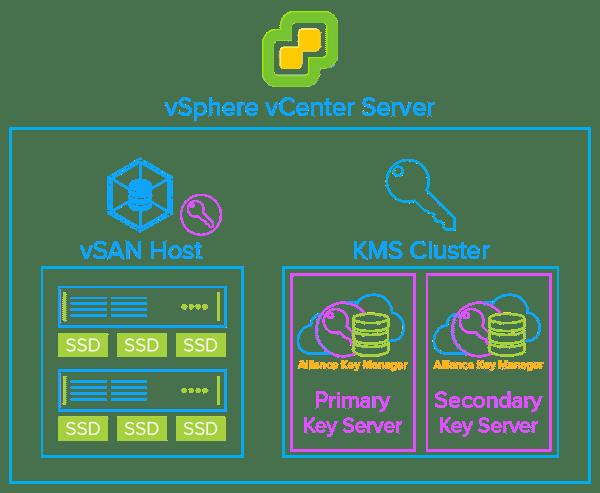 VMware-vSAN-Encryption-Flowchart
