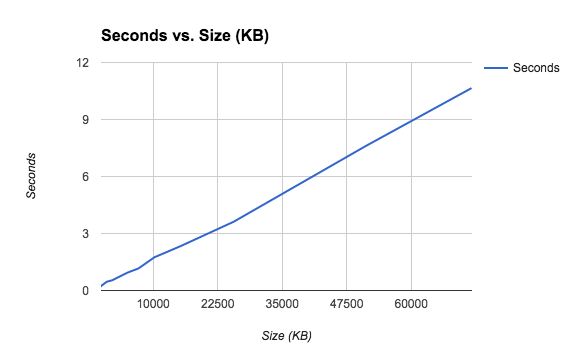 Seconds vs Size