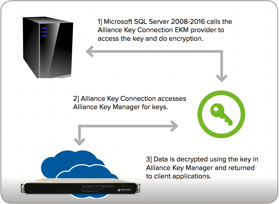 "Résultat de recherche d'images pour ""The Benefits Of Working With A PGP Encryption Vendor"""