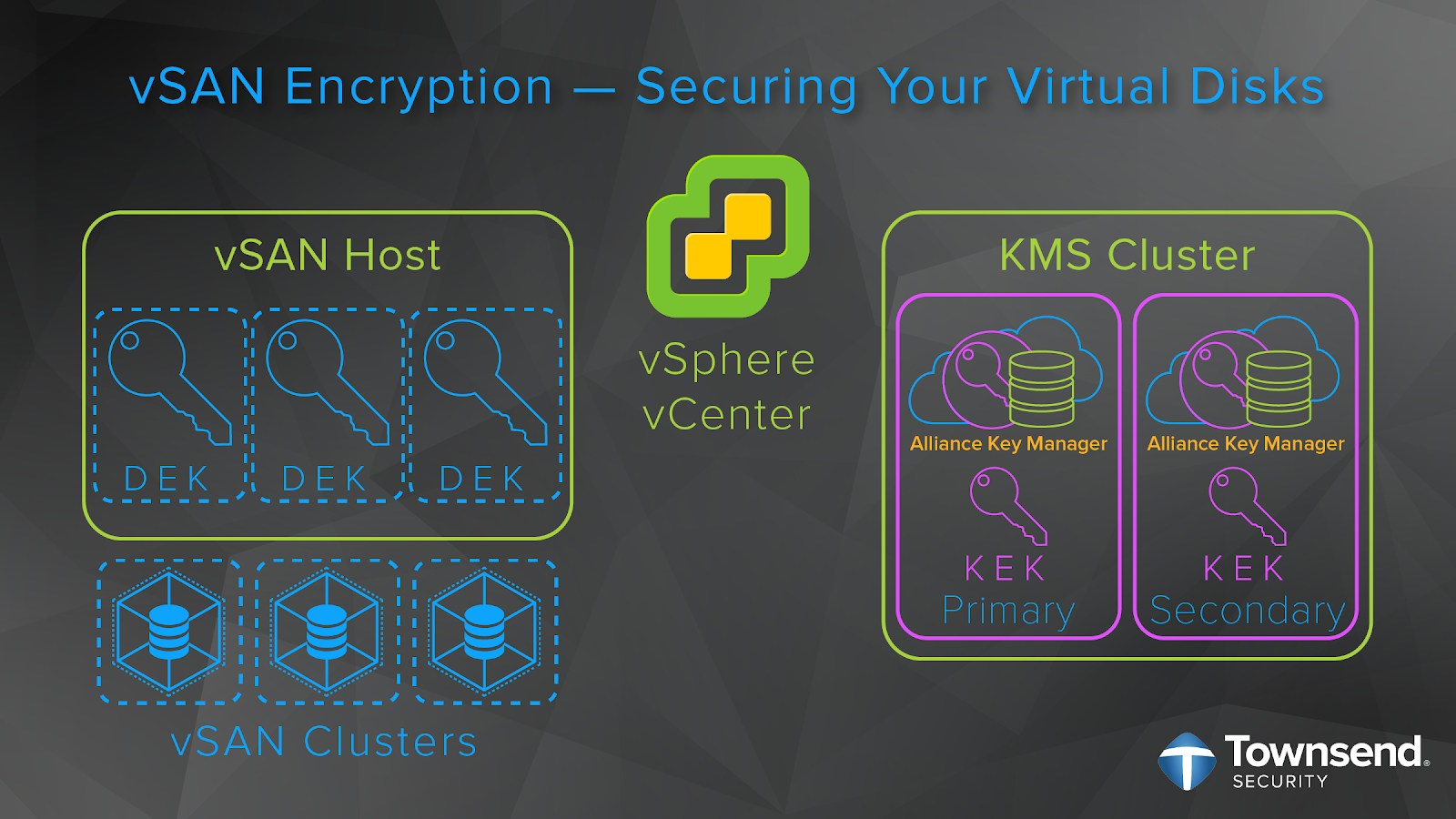 How vSAN Encryption Works